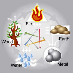 The Productive Cycles of the Elements